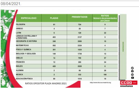 Comprueba el ratio de opositores por plaza para las oposiciones de 2021 en Madrid