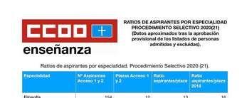(24-10-2020)Oposiciones Asturias 2020. Ratios aproximadas de aspirantes por plaza en cada especialidad.
