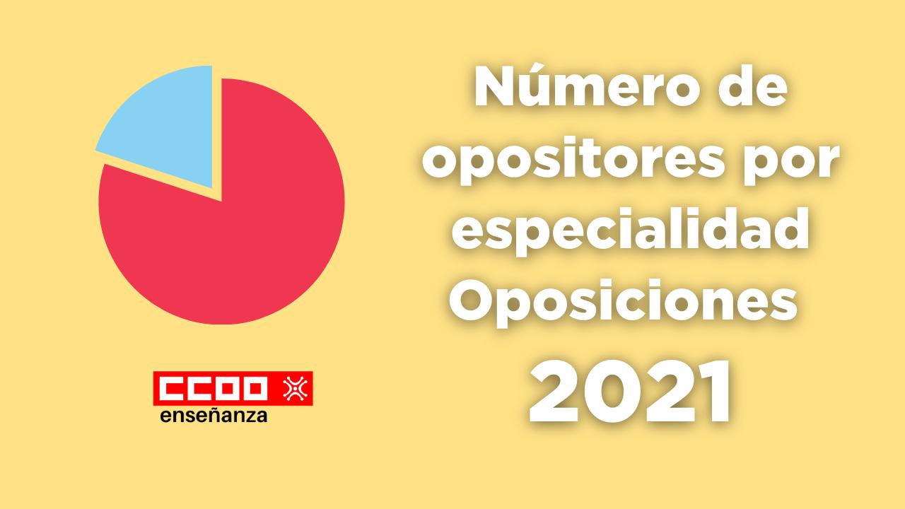 Número de opositores por especialidad Oposiciones Cantabria 2021