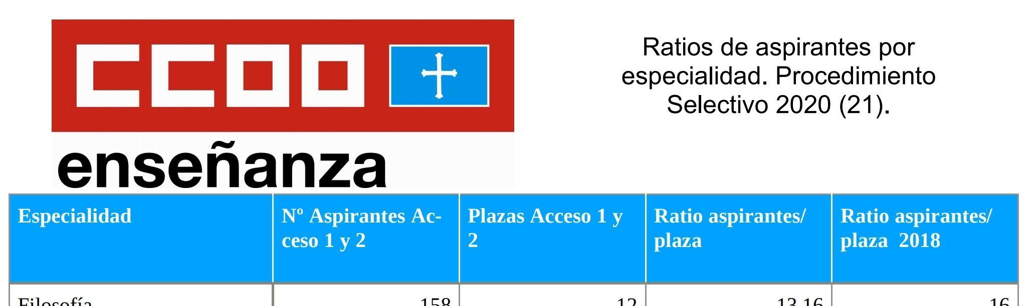 Oposiciones Asturias 2020. Ratios DEFINITIVAS de aspirantes por plaza en cada especialidad.(10/02/2021)